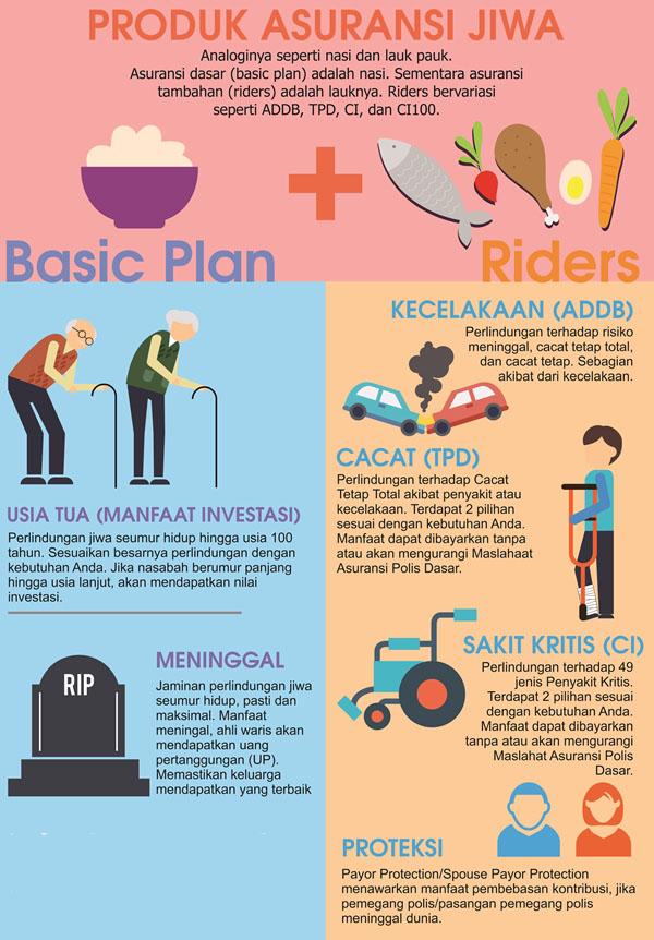 Image Result For Jenis Asuransi Jiwa Seumur Hidup