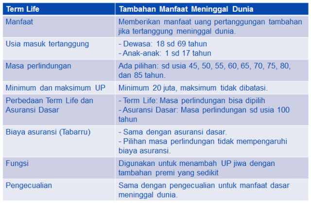manfaat term life allianz