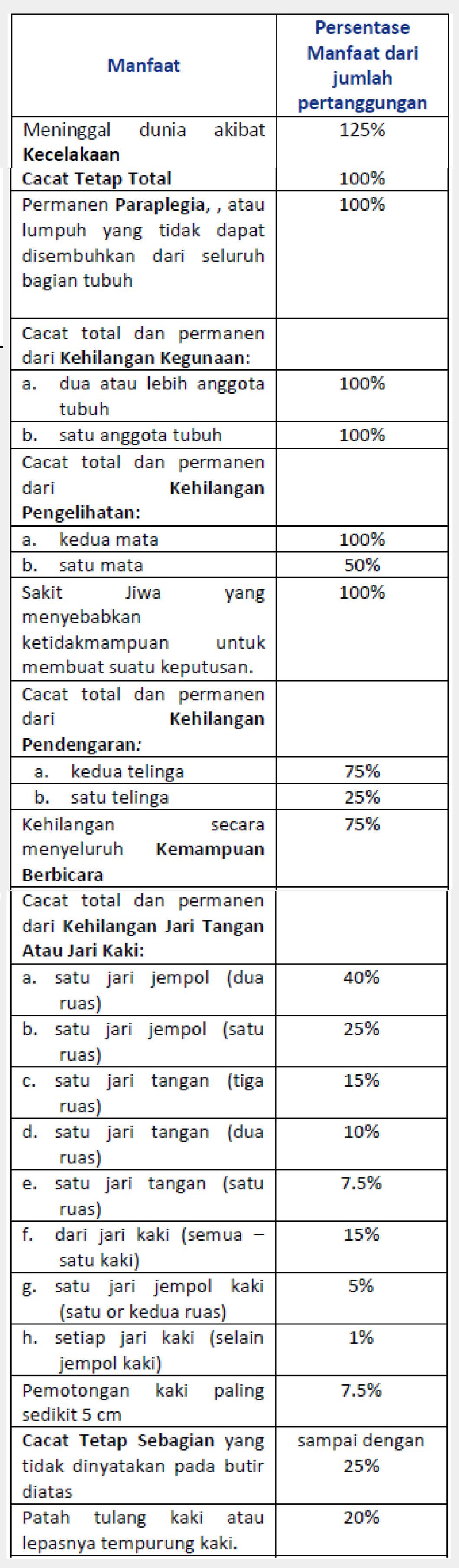 tabel manfaat asuransi gpa allianz