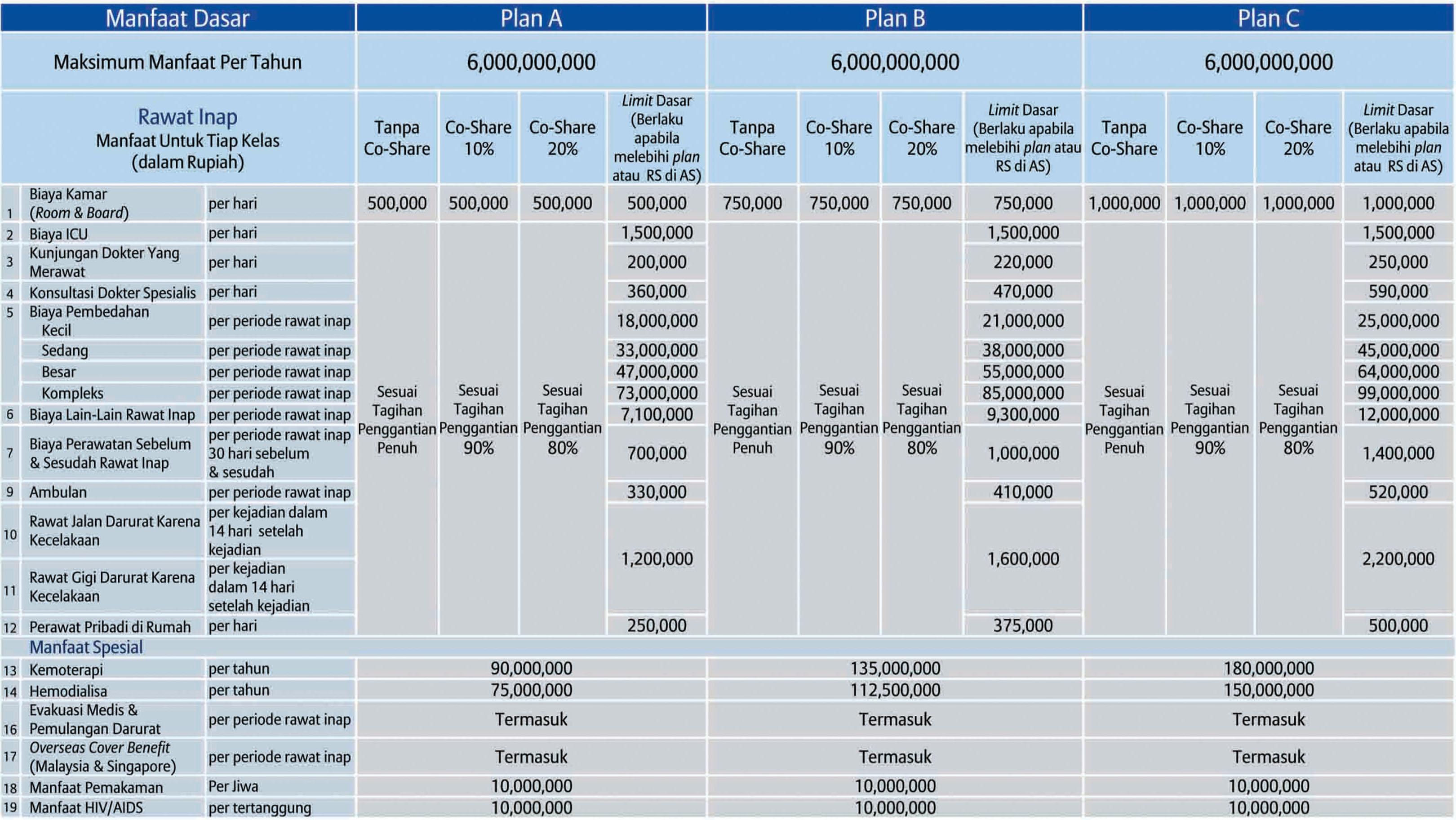 tabel manfaat smartmed premier 1