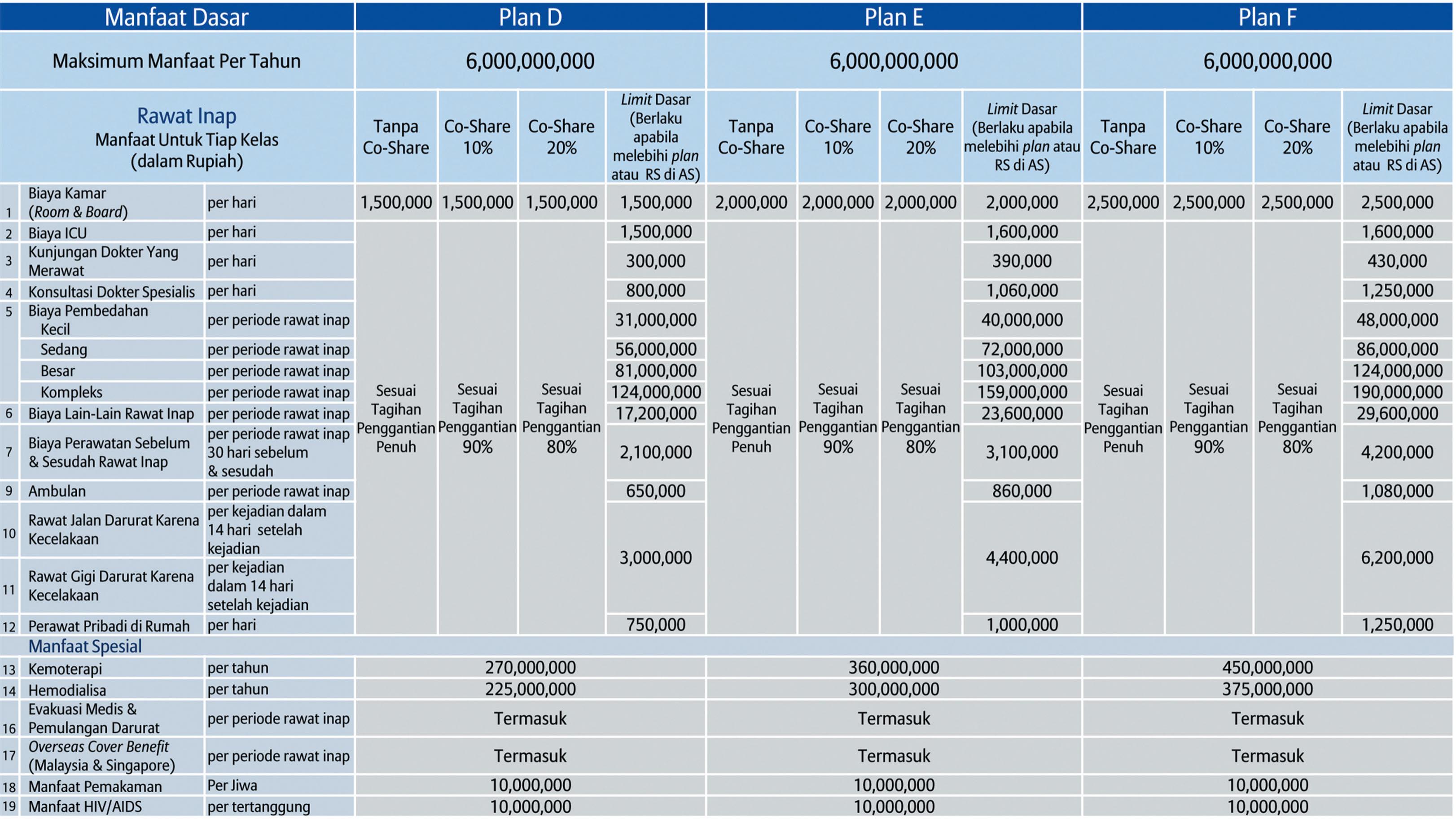 tabel manfaat smartmed premier 2
