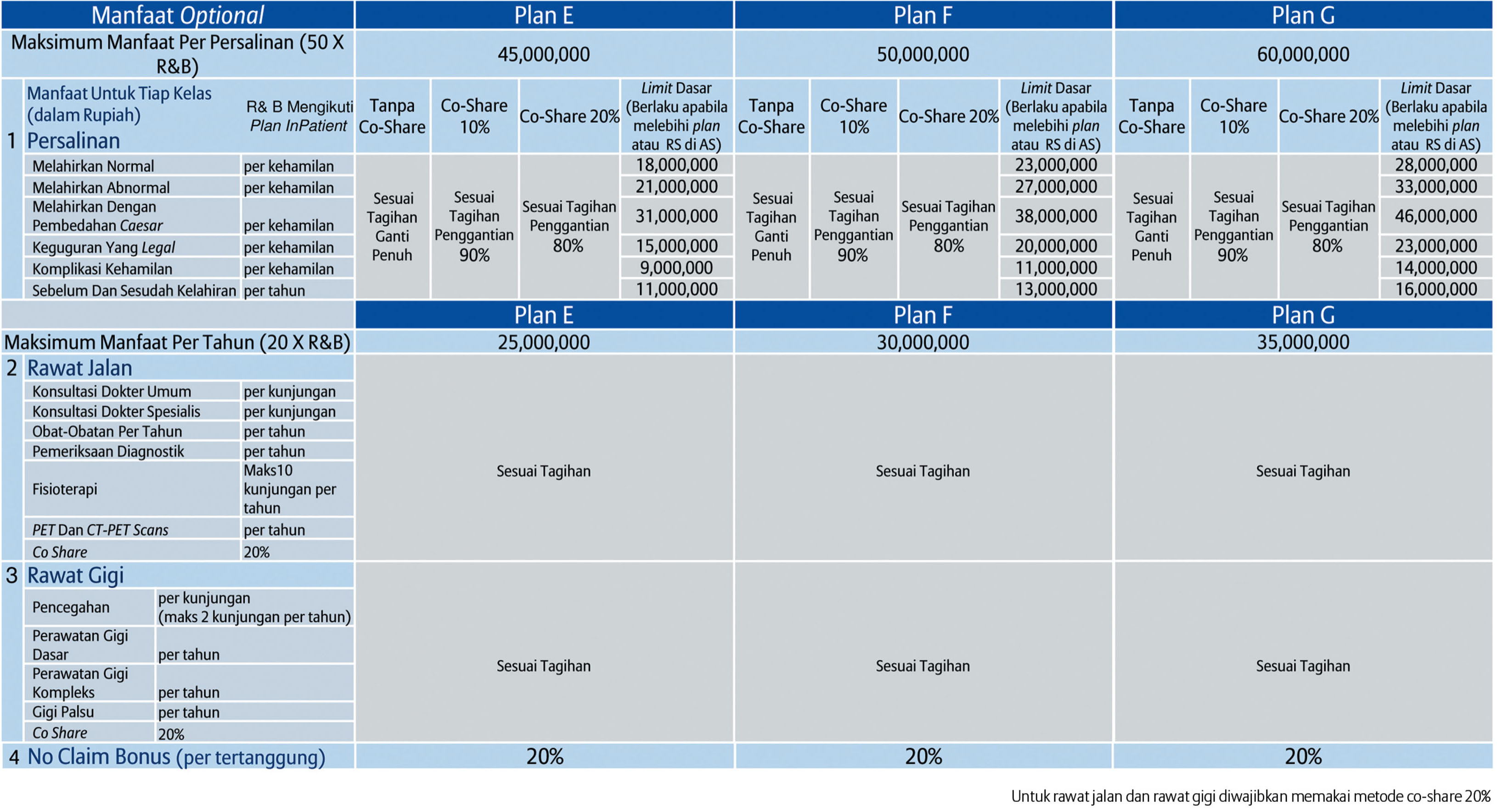 tabel manfaat smartmed premier 6