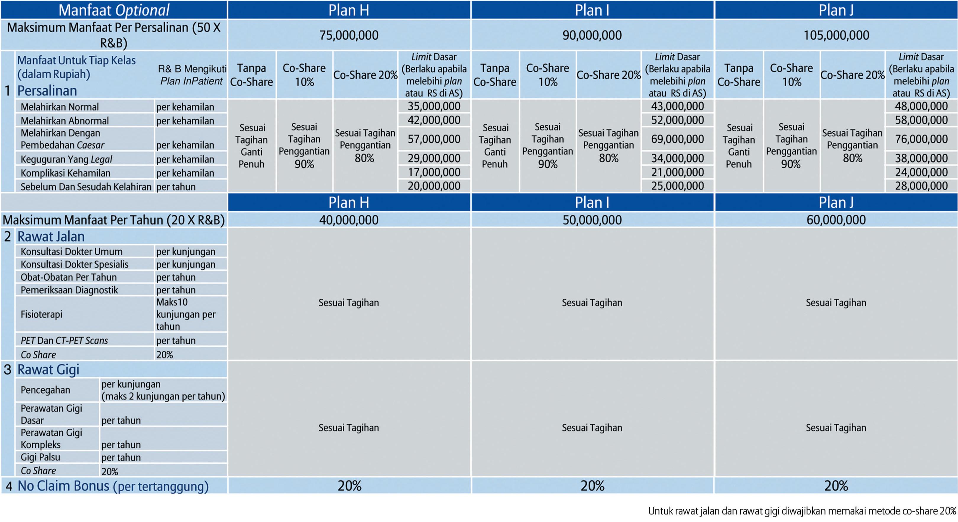 tabel manfaat smartmed premier 7