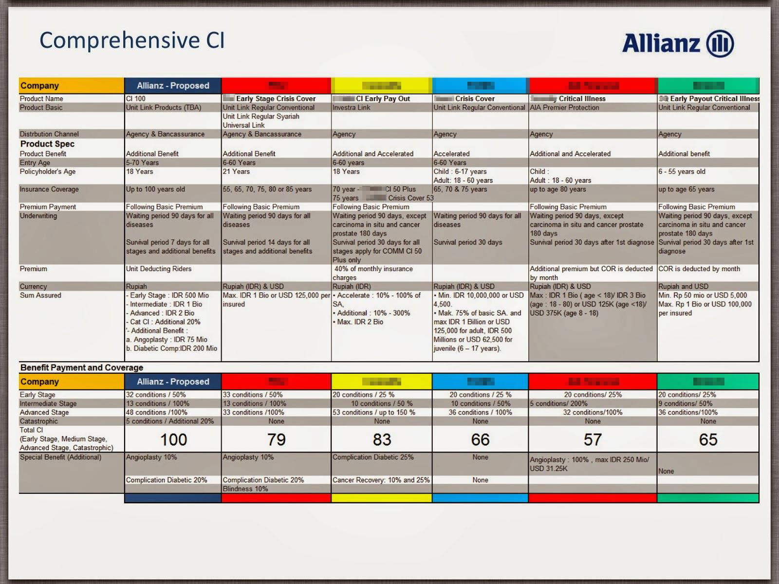 ci-100-allianz-vs-asuransi sakit kritis lain
