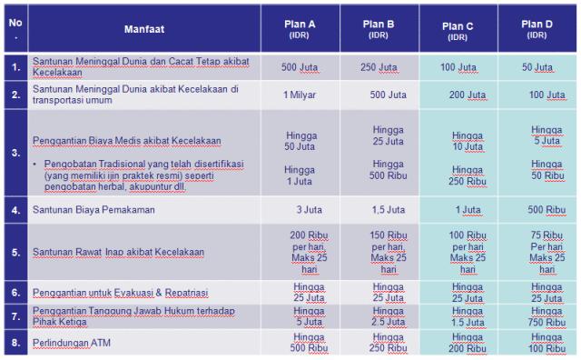 tabel-manfaat-asuransi-kecelakaan-allianz