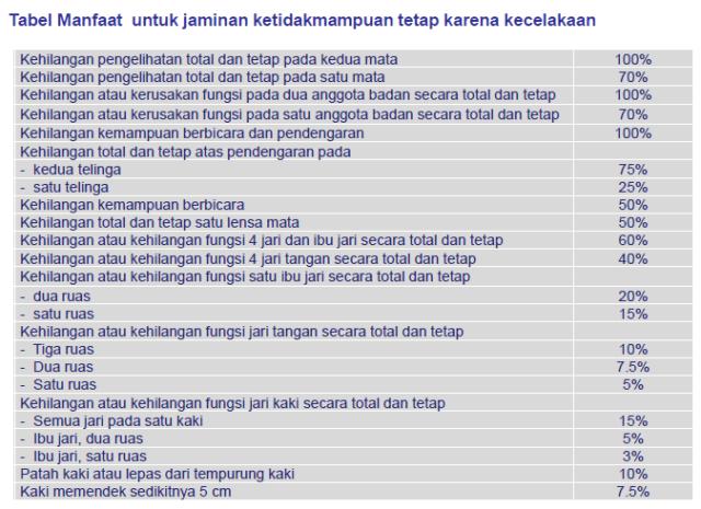 tabel-manfaat-cacat-asuransi-kecelakaan-allianz