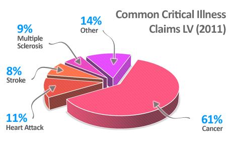 critical illness percentage
