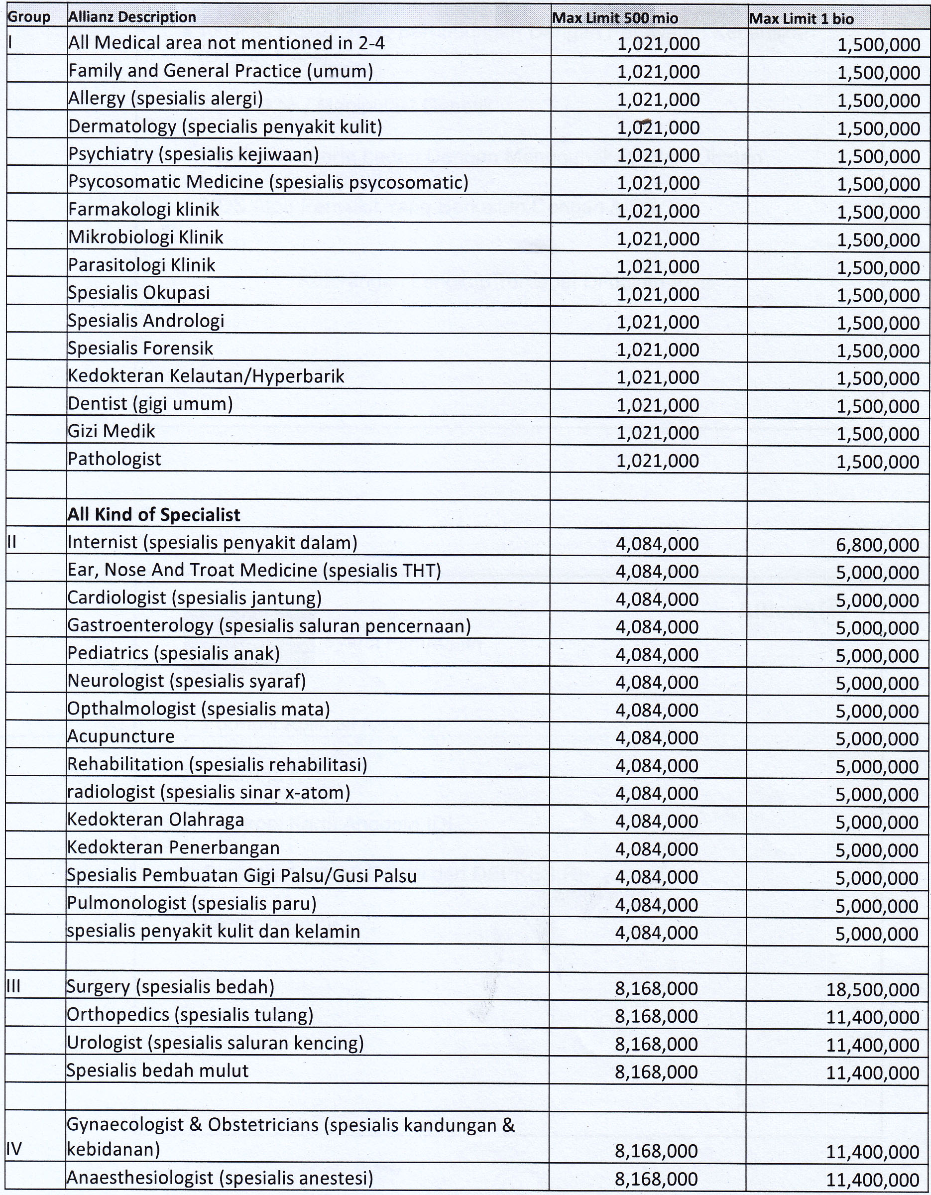 tabel premi asuransi profesi dokter