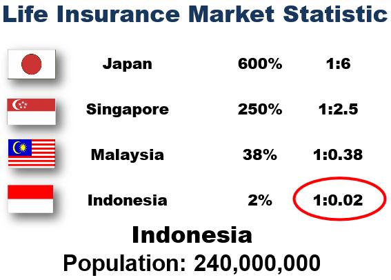 asuransi di berbagai negara
