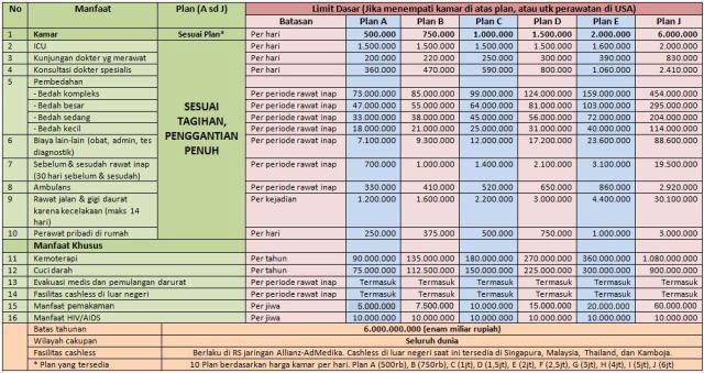 tabel-manfaat-smartmed-premier