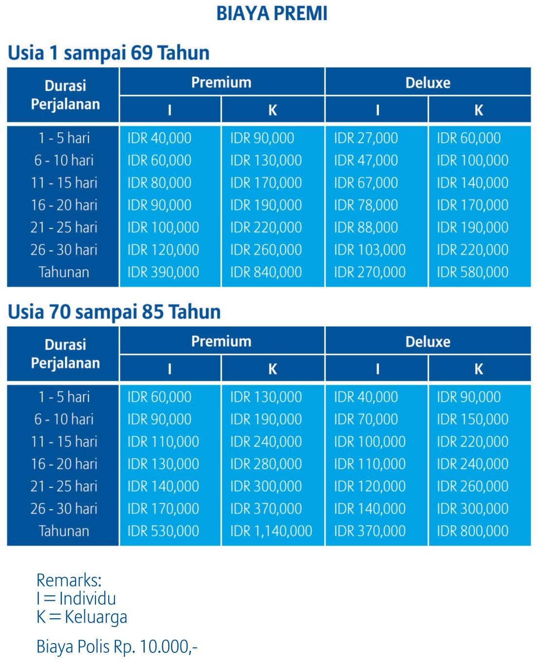 tabel biaya premi asuransi perjalanan domestik allianz