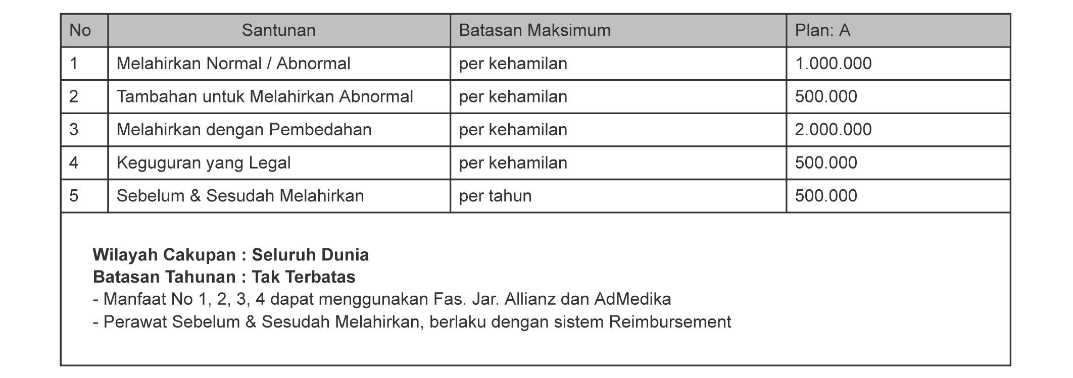 tabel manfaat asuransi melahirkan smarthealth maxi violet atau allisya care plan A