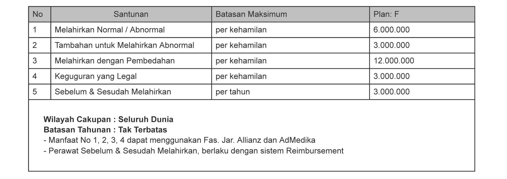 tabel manfaat asuransi melahirkan smarthealth maxi violet atau allisya care plan F