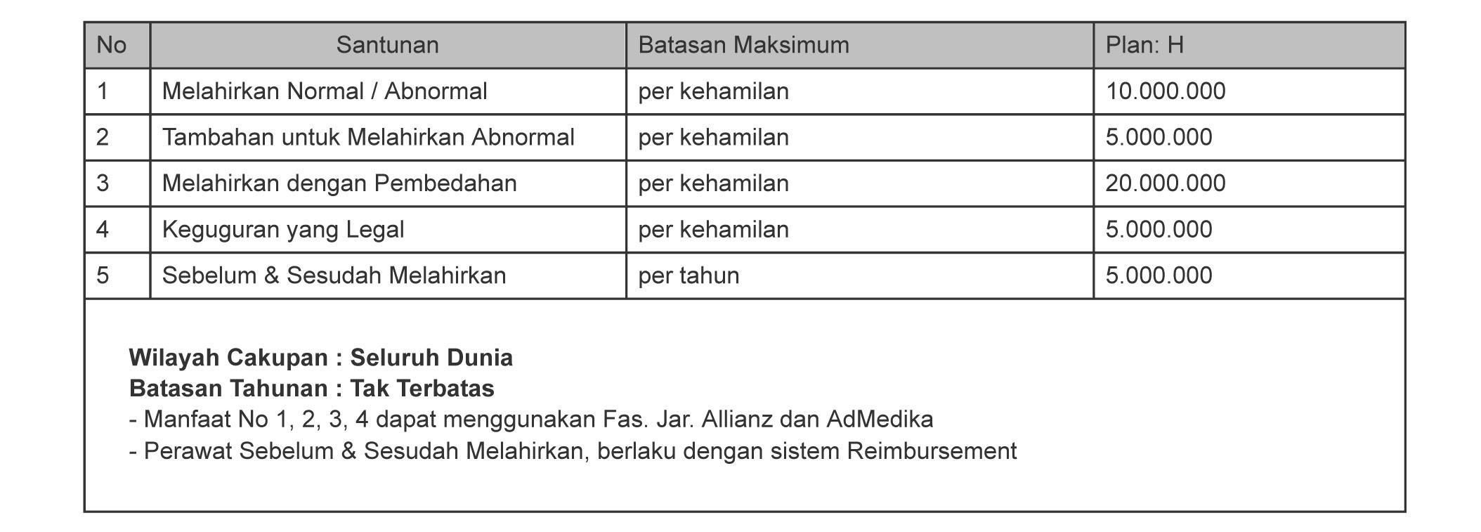 tabel manfaat asuransi melahirkan smarthealth maxi violet atau allisya care plan H