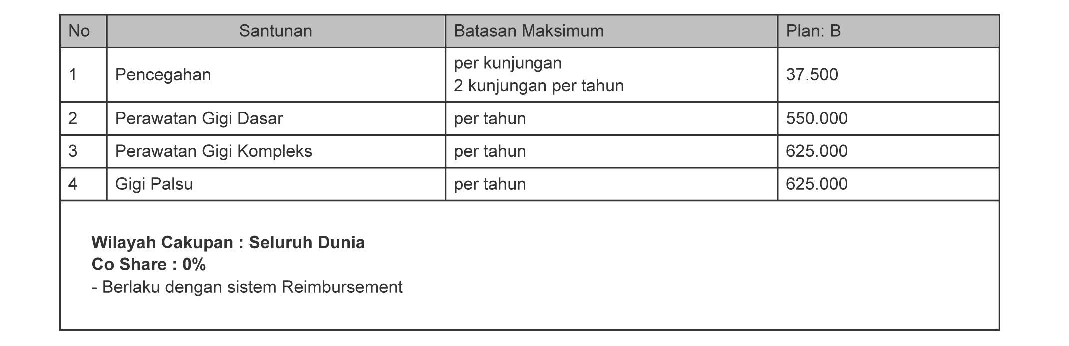 Tabel Manfaat Asuransi Rawat Gigi Smarthealth Maxi Violet atau Allisya Care Plan B