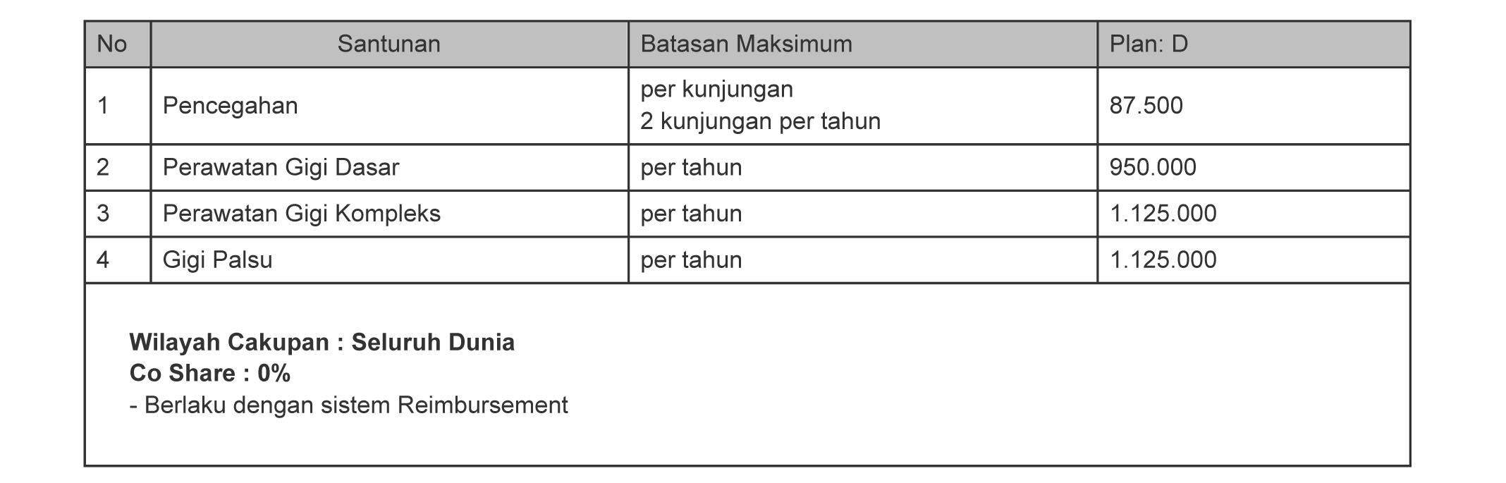 Tabel Manfaat Asuransi Rawat Gigi Smarthealth Maxi Violet atau Allisya Care Plan D