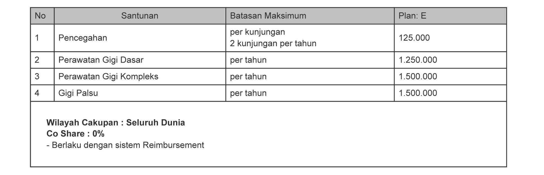 Tabel Manfaat Asuransi Rawat Gigi Smarthealth Maxi Violet atau Allisya Care Plan E