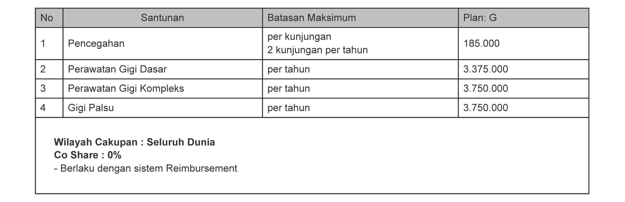 Tabel Manfaat Asuransi Rawat Gigi Smarthealth Maxi Violet atau Allisya Care Plan G
