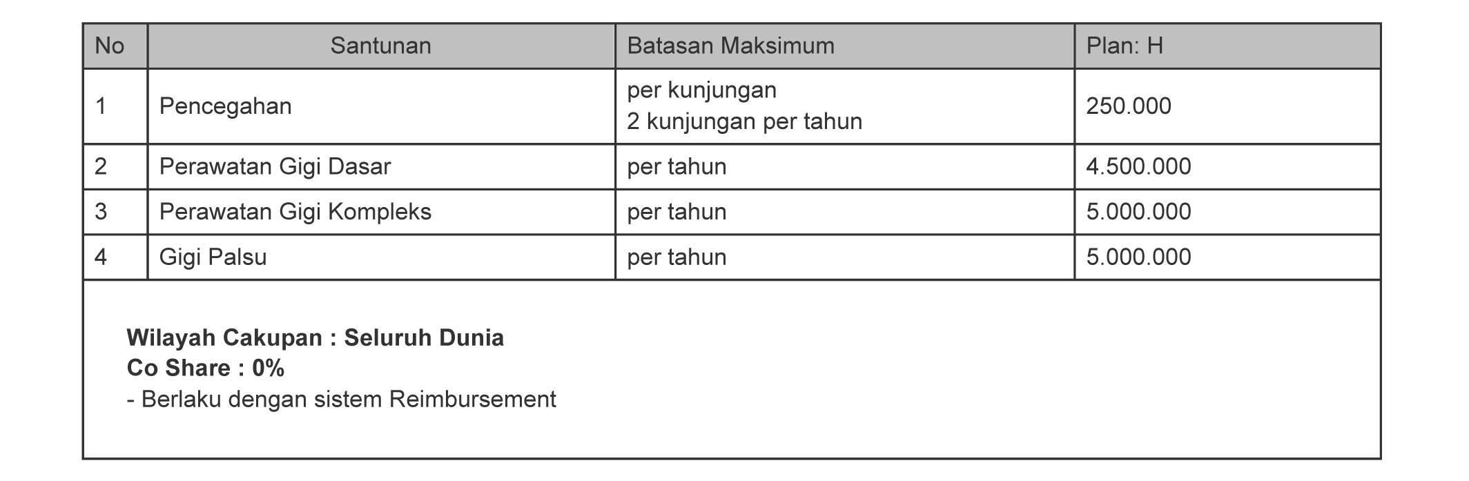 Tabel Manfaat Asuransi Rawat Gigi Smarthealth Maxi Violet atau Allisya Care Plan H