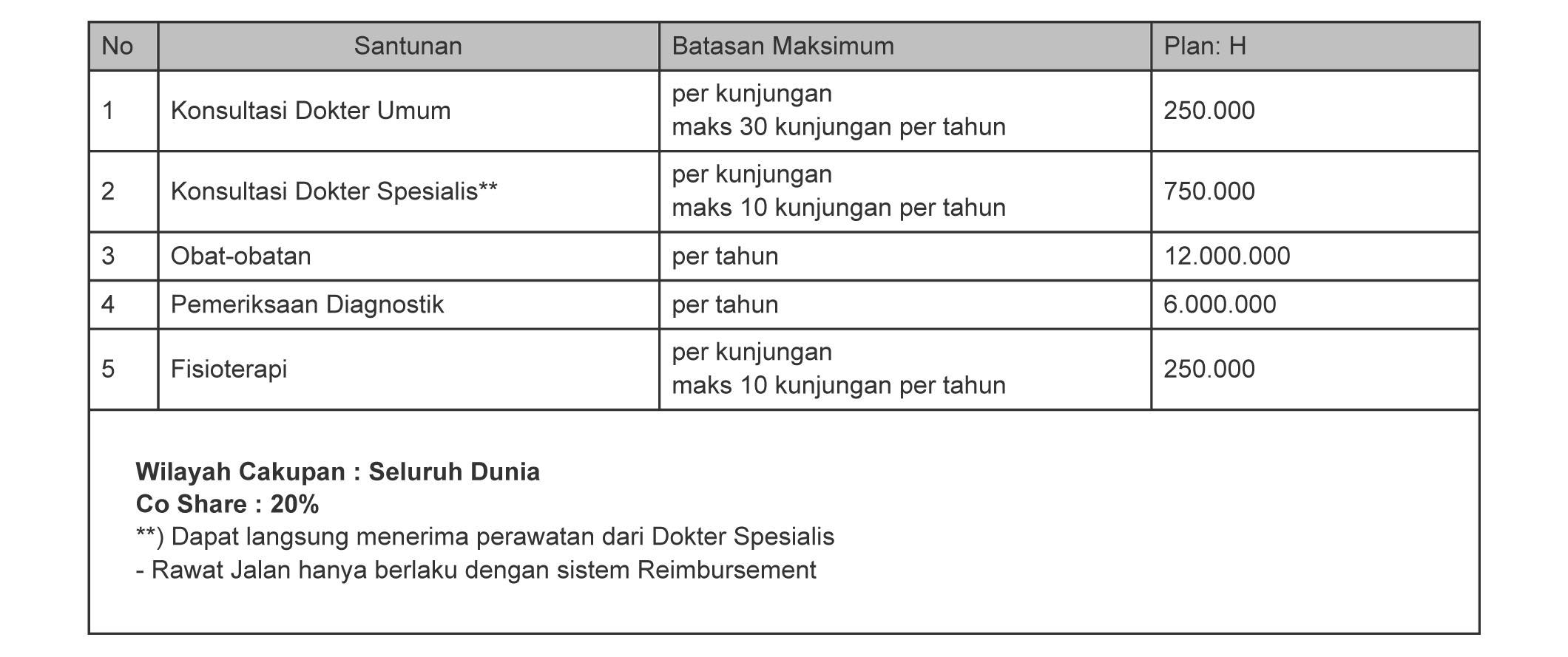 tabel manfaat rawat jalan smarthealth maxi violet atau allisya care plan H