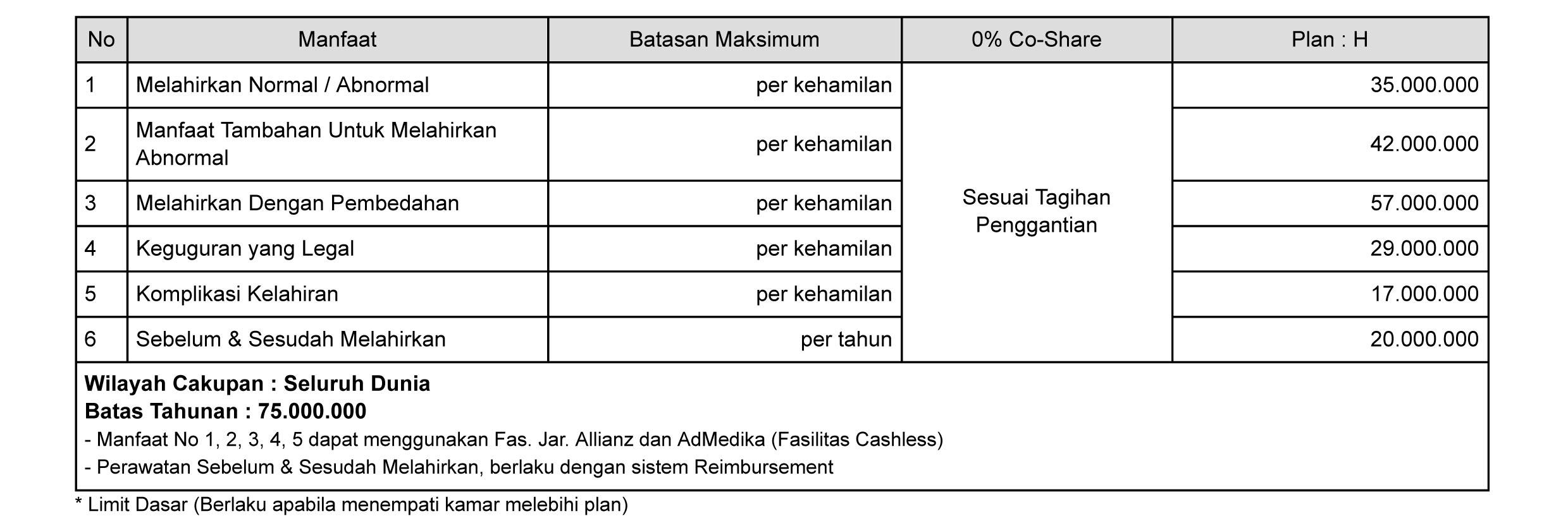 tabel manfaat asuransi melahirkan smartmed premier plan H