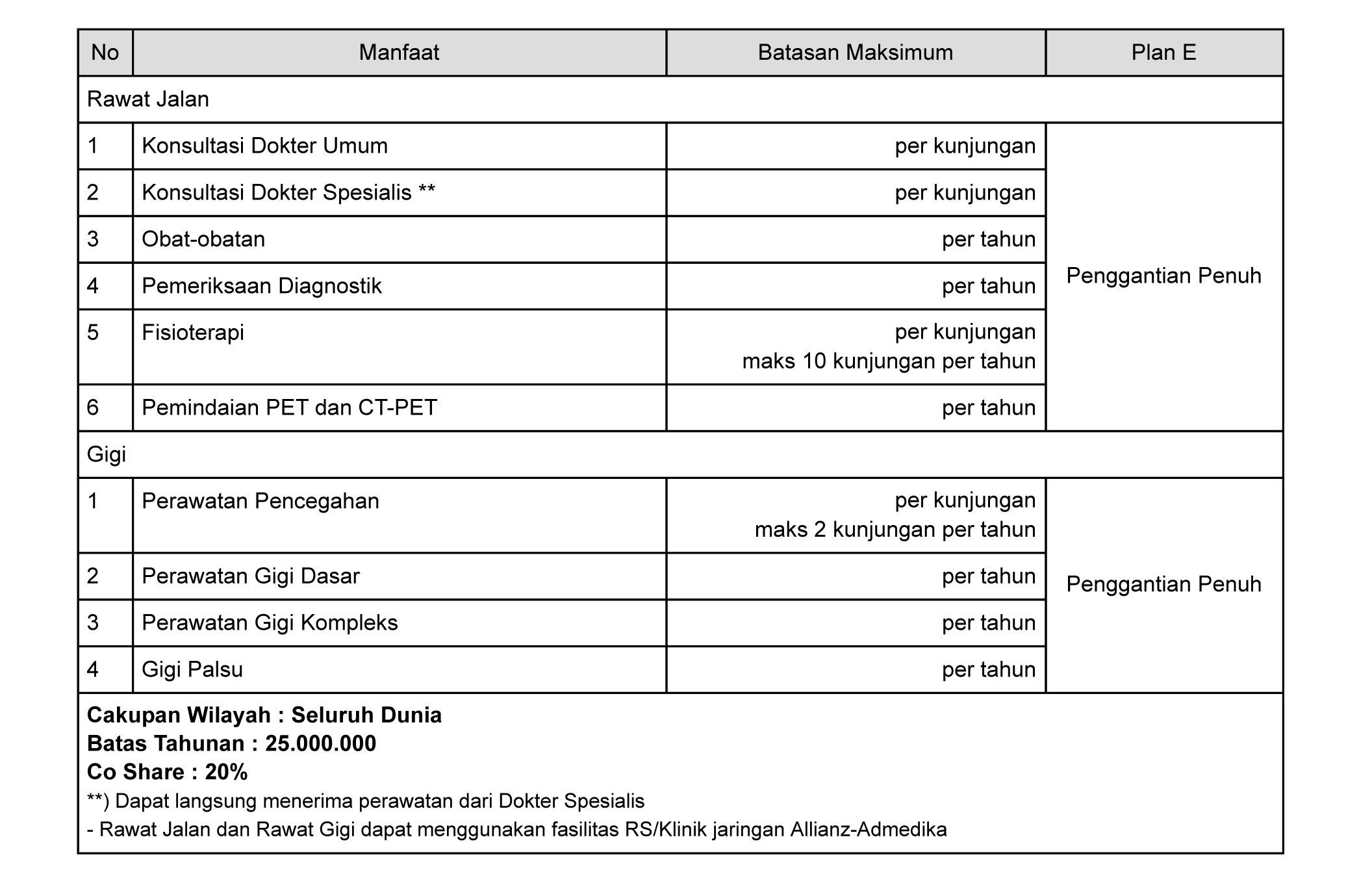 tabel manfaat asuransi rawat gigi smartmed premier plan E