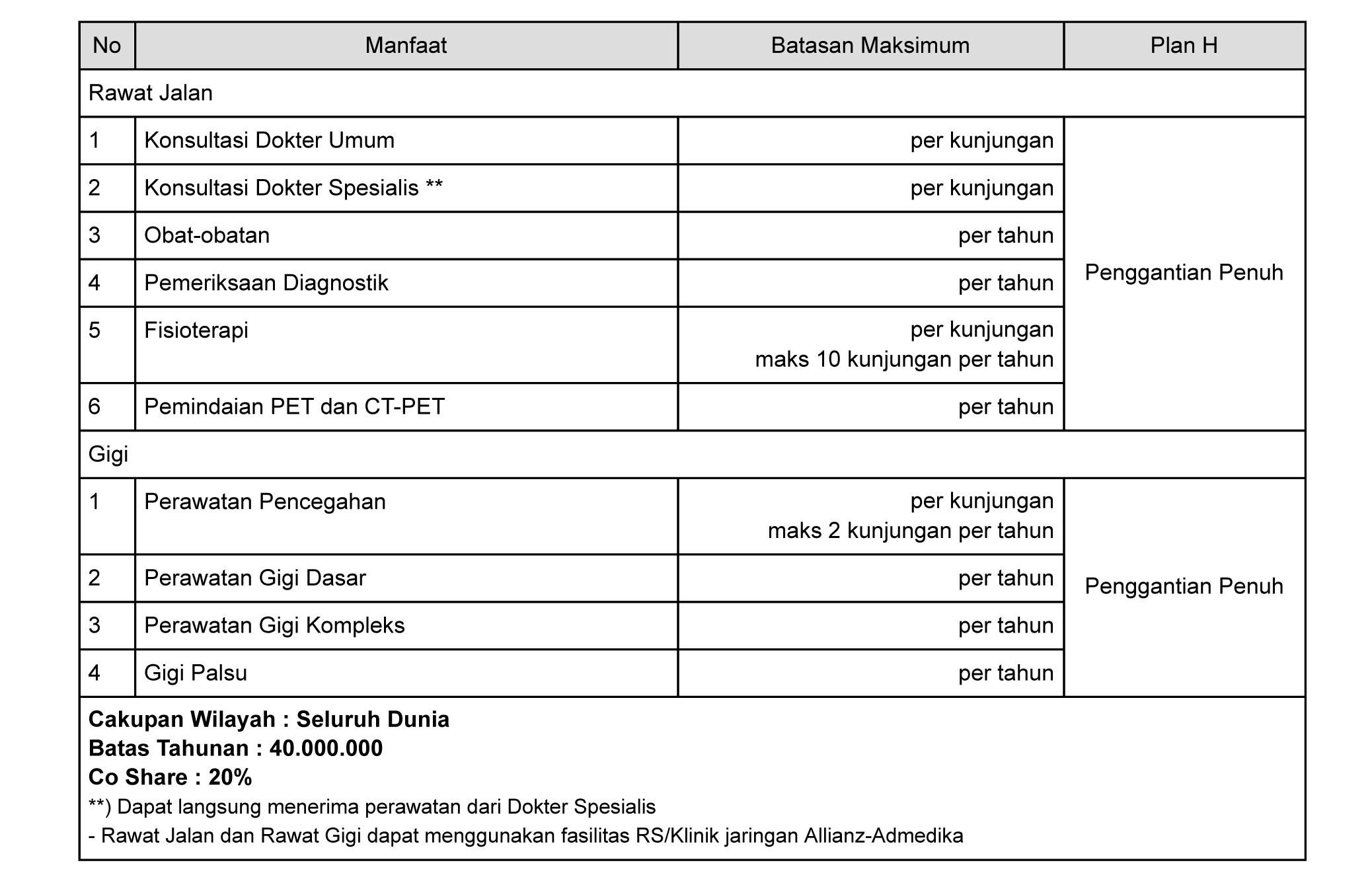 tabel manfaat asuransi rawat gigi smartmed premier plan H