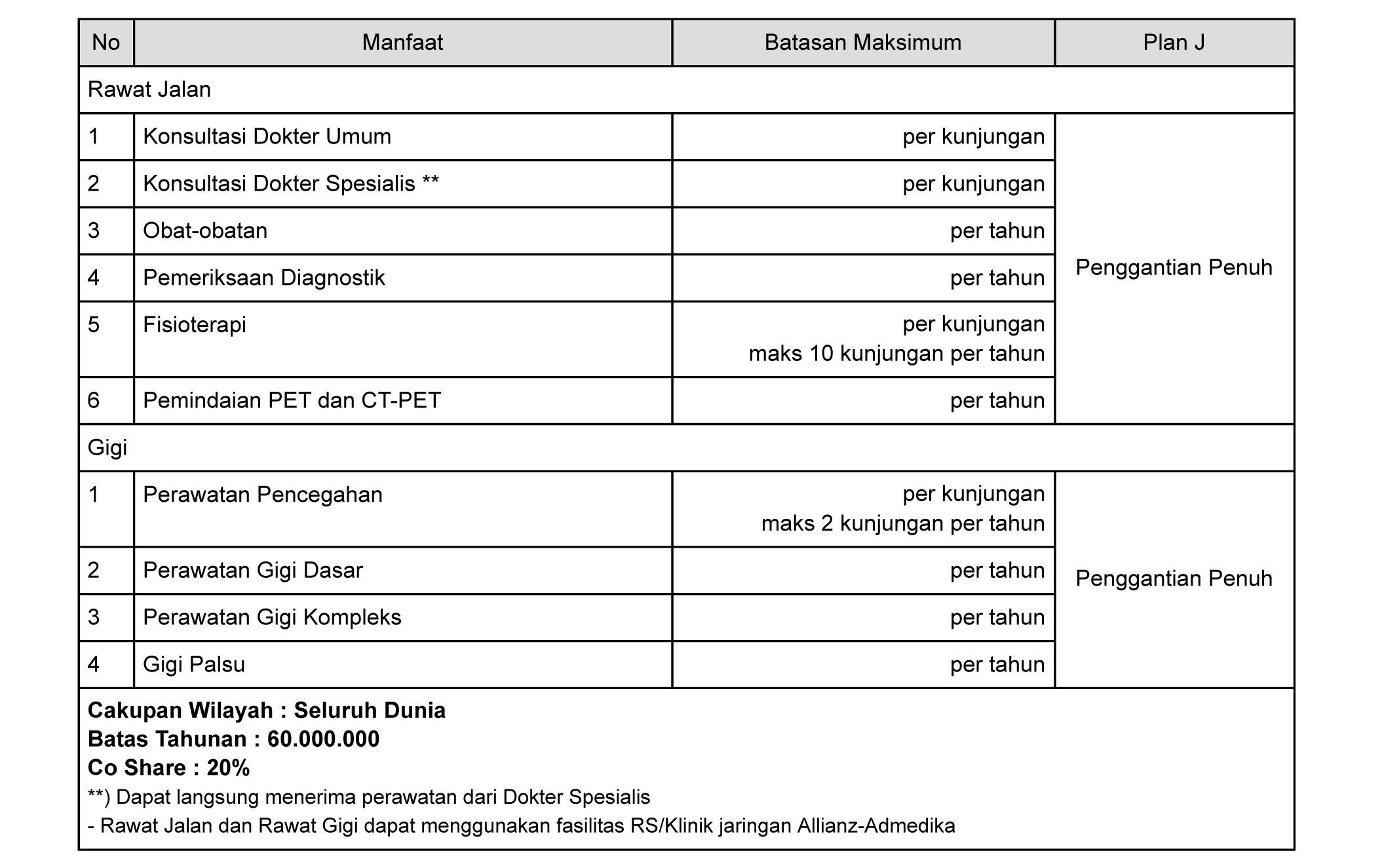 tabel manfaat asuransi rawat gigi smartmed premier plan J