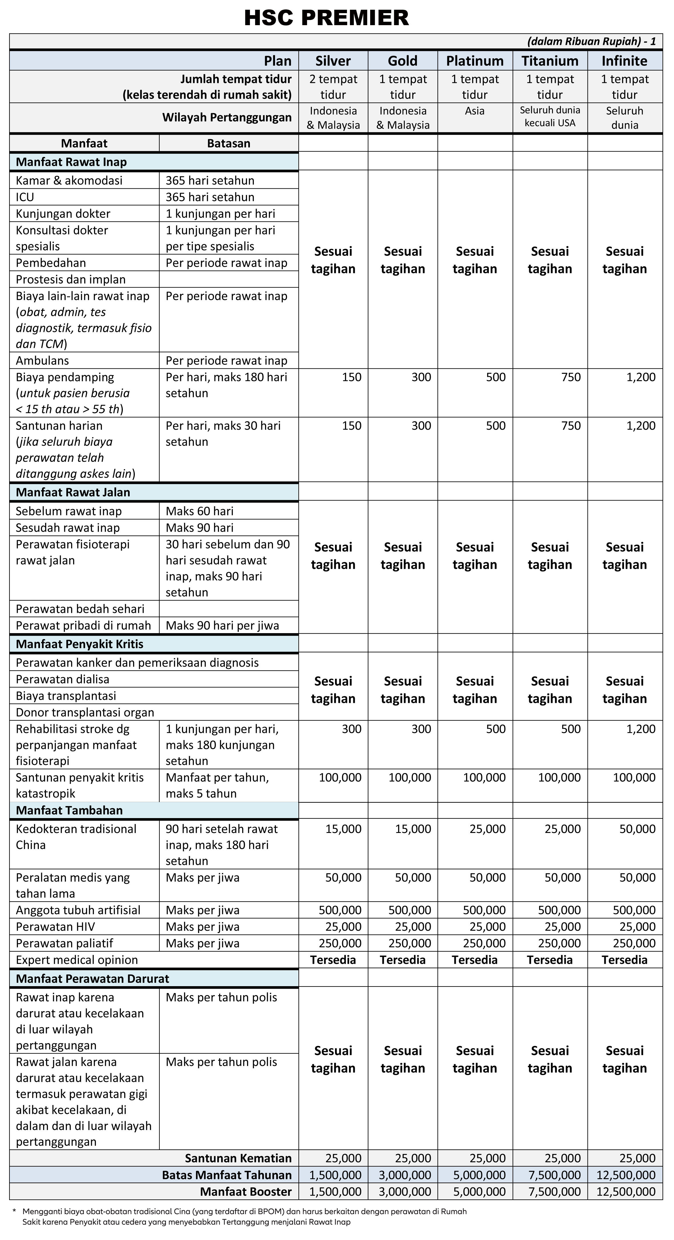 tabel manfaat hsc premier allianz