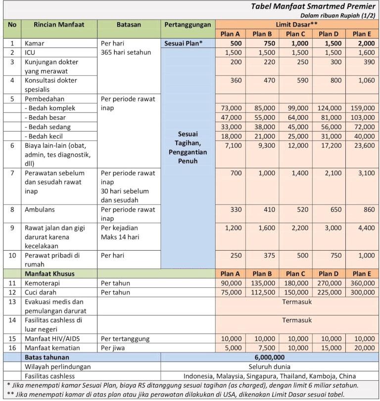 tabel manfaat smartmed premier plan 500 sampai plan 2000
