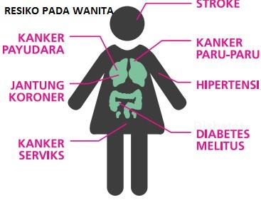 risiko terkena penyakit kritis pada wanita