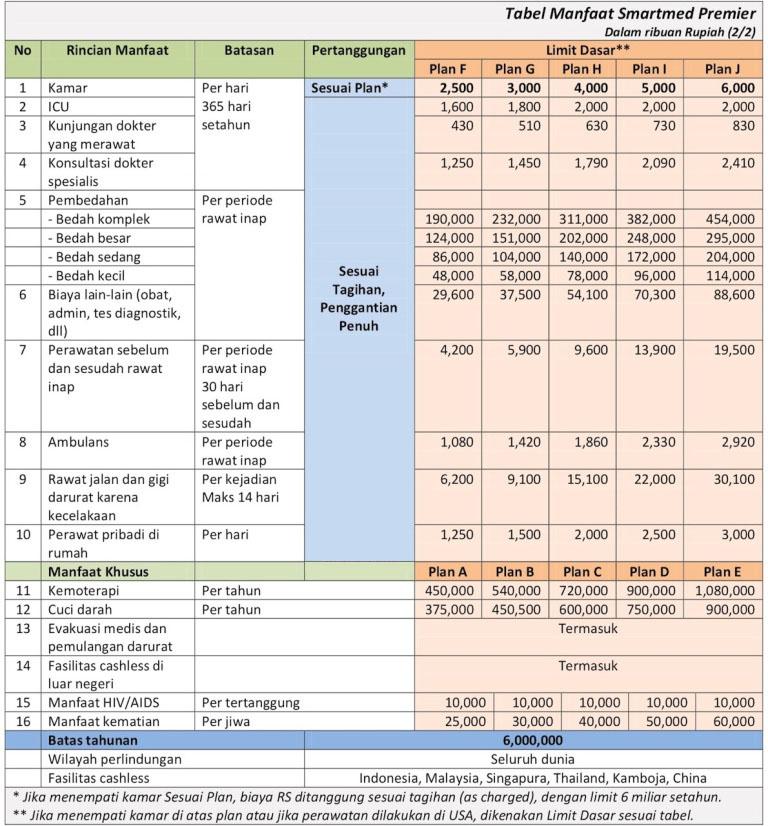 tabel manfaat smartmed premier plan 2500 sampai plan 6000