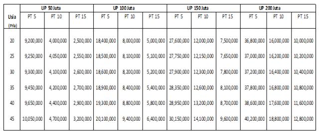 tabel premi allianz tasbih untuk pria