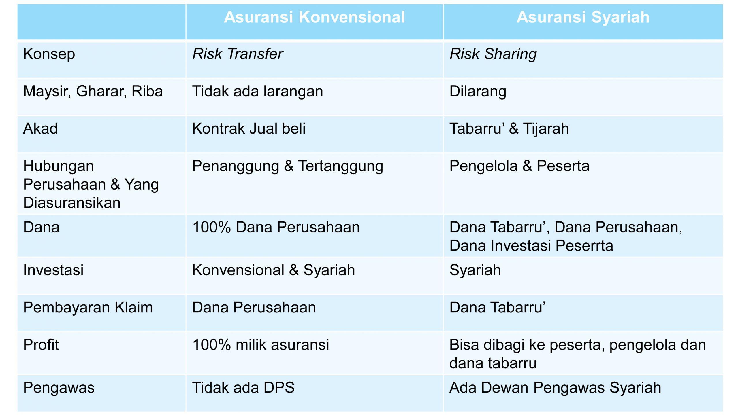 perbedaan asuransi konvensional dengan asuransi syariah