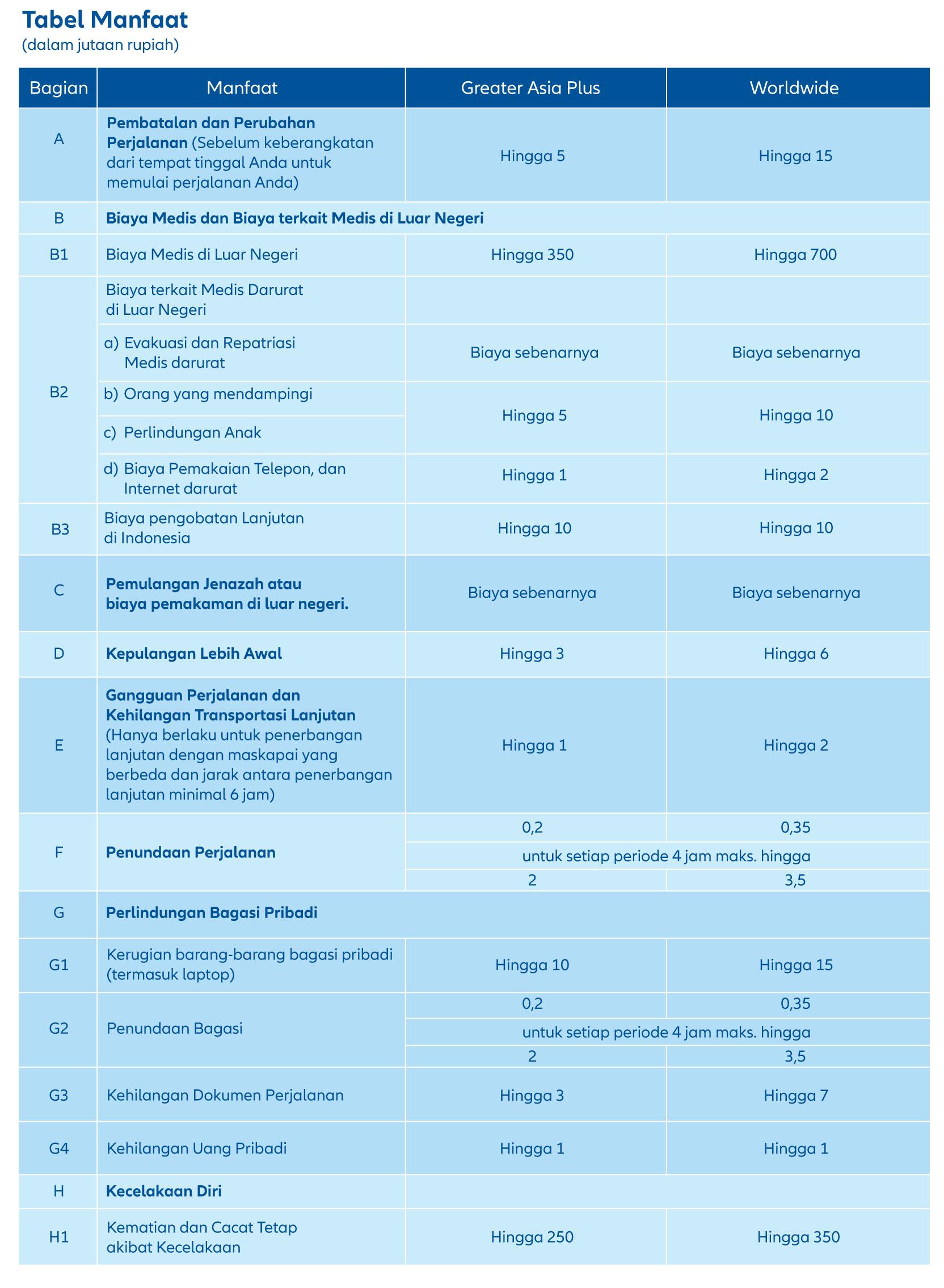 tabel manfaat asuransi perjalanan grup allianz