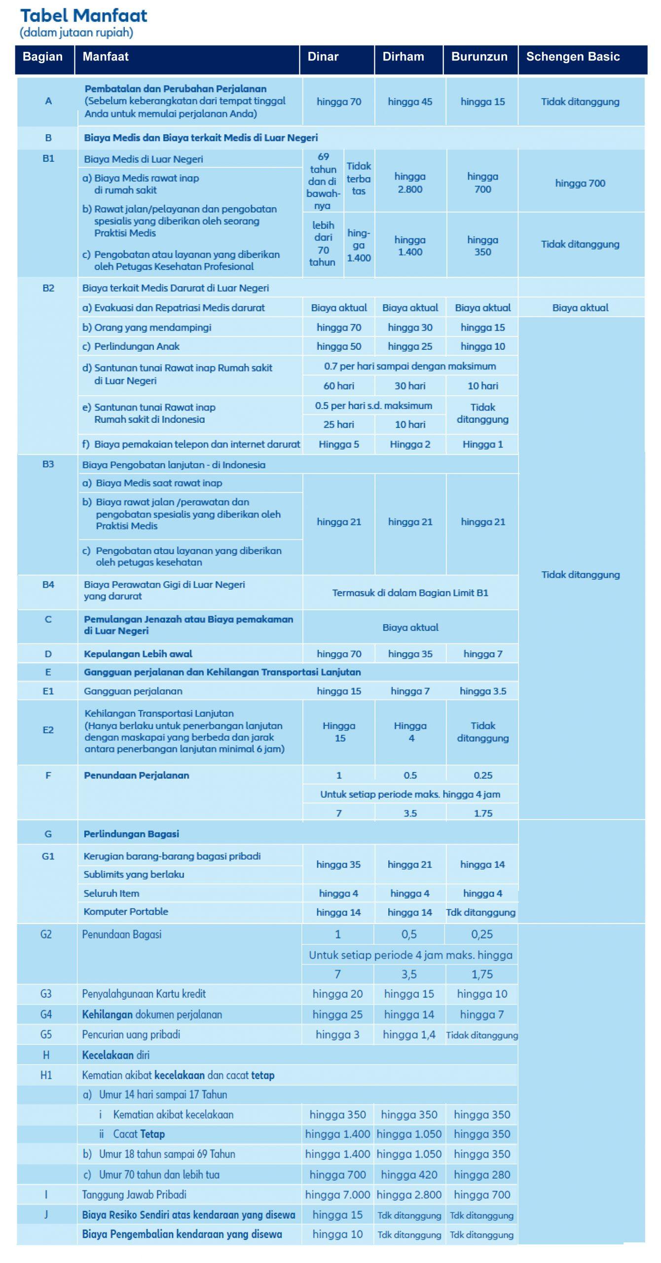 tabel manfaat asuransi perjalanan syariah allianz