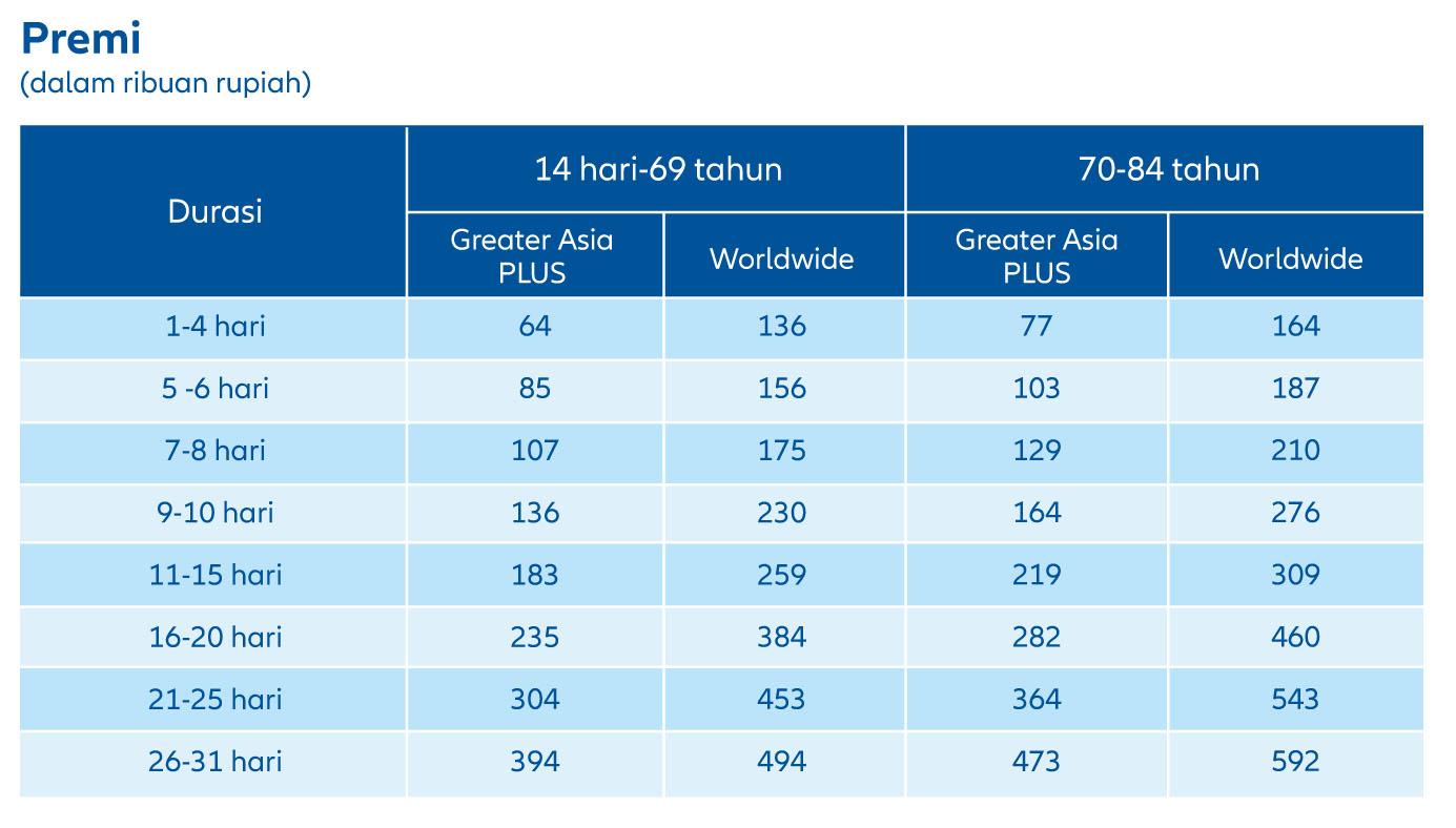 tabel premi asuransi perjalanan grup allianz